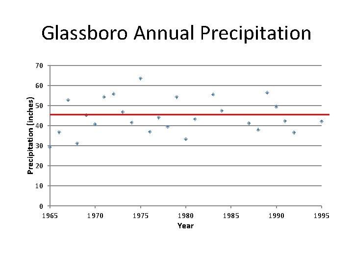 Glassboro Annual Precipitation 70 Precipitation (inches) 60 50 40 30 20 10 0 1965
