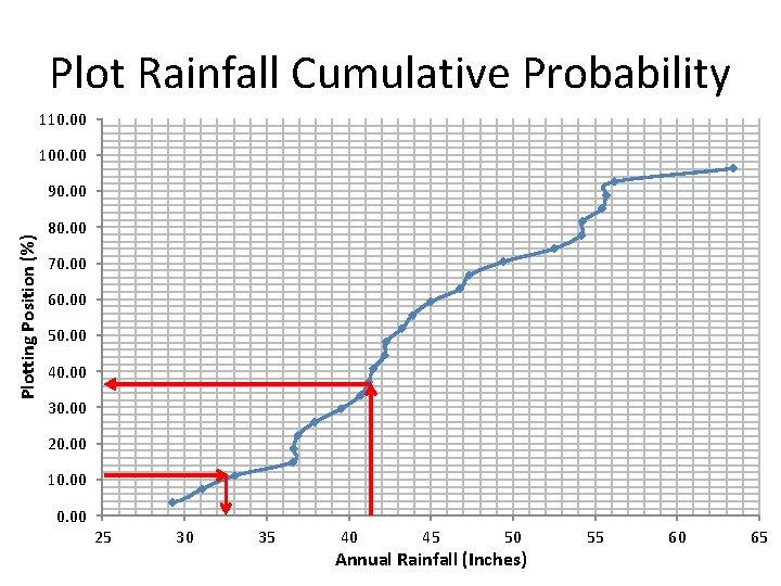 Plot Rainfall Cumulative Probability 110. 00 100. 00 Plotting Position (%) 90. 00 80.