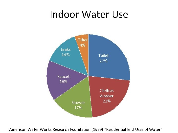 Indoor Water Use Leaks 14% Other 4% Toilet 27% Faucet 16% Shower 17% Clothes