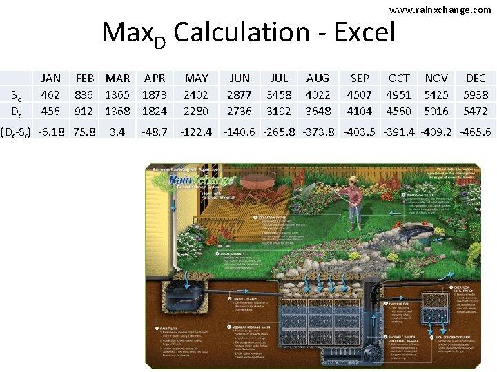 www. rainxchange. com Max. D Calculation - Excel Sc Dc JAN 462 456 FEB