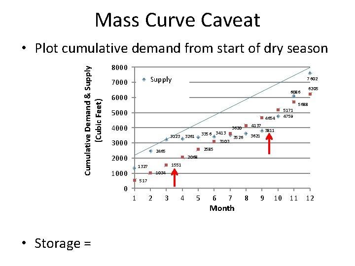 Mass Curve Caveat Cumulative Demand & Supply (Cubic Feet) • Plot cumulative demand from