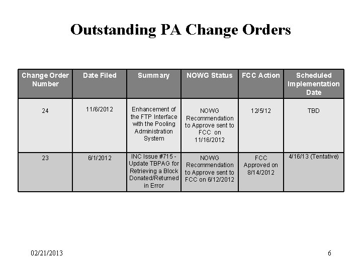 Outstanding PA Change Orders Change Order Number Date Filed Summary NOWG Status FCC Action