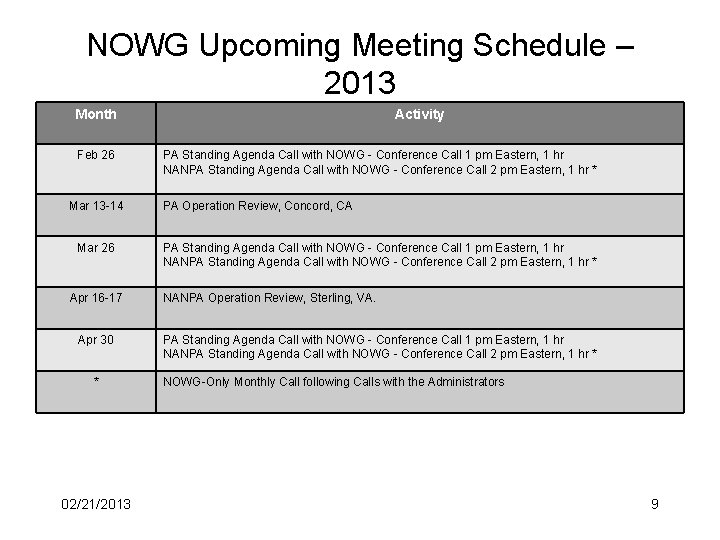NOWG Upcoming Meeting Schedule – 2013 Month Feb 26 Mar 13 -14 Mar 26