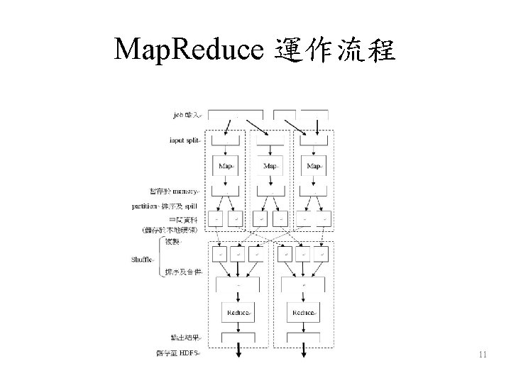 Map. Reduce 運作流程 11