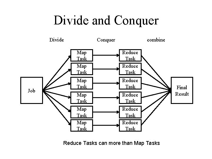 Divide and Conquer Divide Job Conquer combine Map Task Reduce Task Map Task Reduce