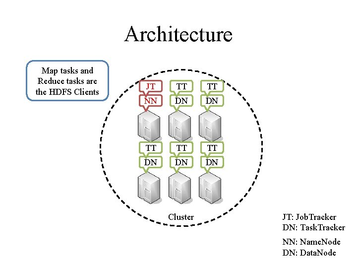 Architecture Map tasks and Reduce tasks are the HDFS Clients JT TT TT NN