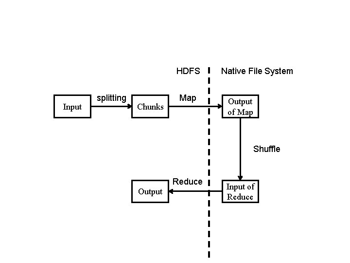 HDFS Input splitting Chunks Map Native File System Output of Map Shuffle Reduce Output