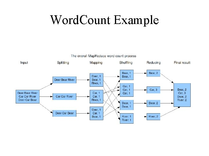 Word. Count Example