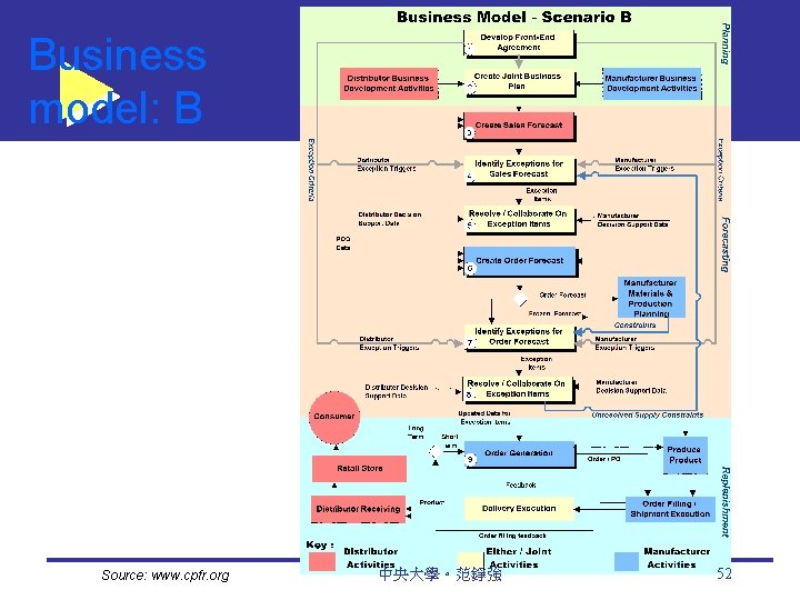 Business model: B Source: www. cpfr. org 中央大學。范錚強 52