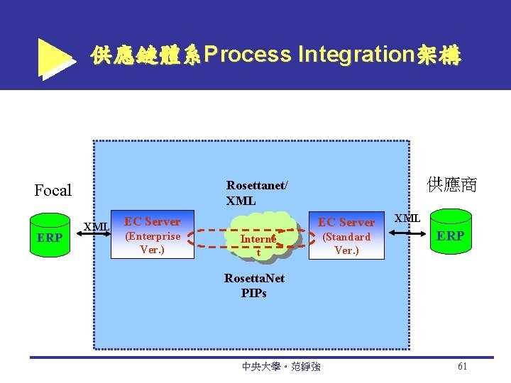 供應鏈體系Process Integration架構 ERP 供應商 Rosettanet/ XML Focal XML EC Server (Enterprise Ver. ) EC
