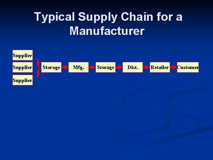 Typical Supply Chain for a Manufacturer Supplier } Storage Mfg. Storage Dist. Retailer Customer