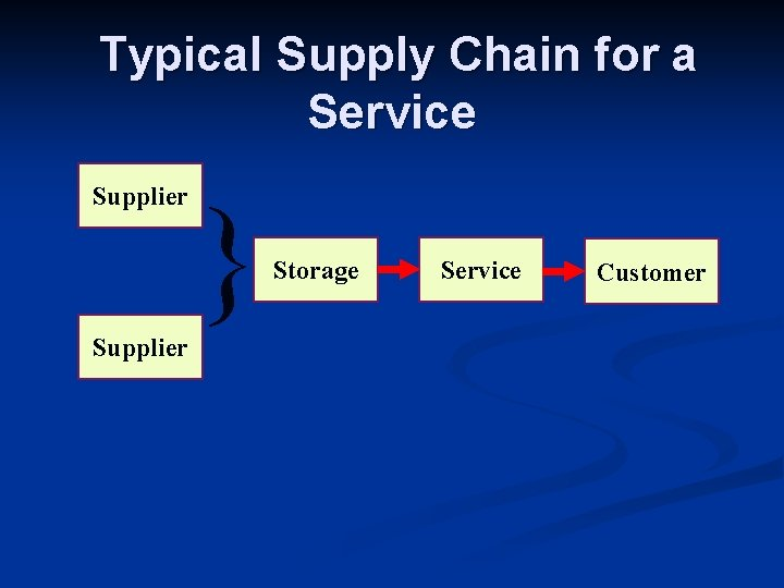 Typical Supply Chain for a Service Supplier } Storage Service Customer