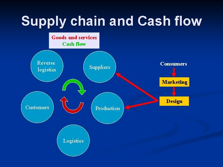 Supply chain and Cash flow Goods and services Cash flow Reverse logistics Suppliers Consumers