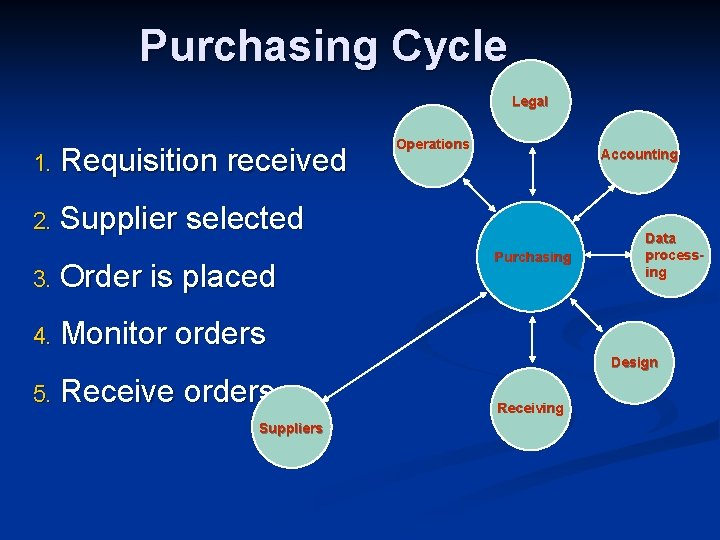 Purchasing Cycle Legal 1. Requisition received 2. Supplier selected 3. Order is placed 4.