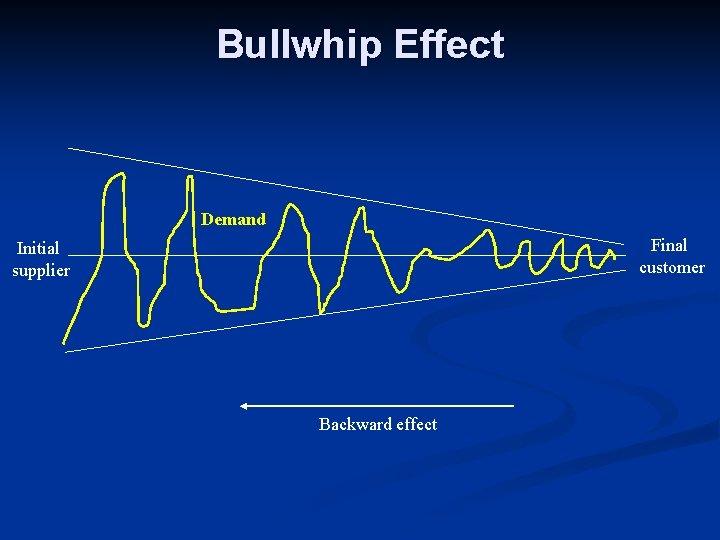 Bullwhip Effect Demand Final customer Initial supplier Backward effect