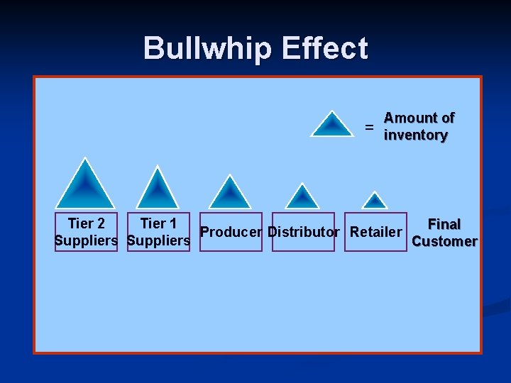 Bullwhip Effect = Amount of inventory Tier 2 Tier 1 Final Producer Distributor Retailer