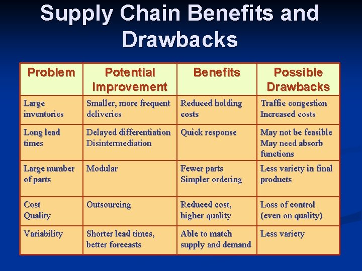 Supply Chain Benefits and Drawbacks Problem Potential Improvement Benefits Possible Drawbacks Large inventories Smaller,