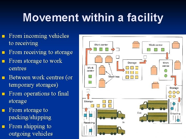 Movement within a facility n n n n From incoming vehicles to receiving From