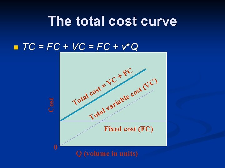 The total cost curve TC = FC + VC = FC + v*Q Cost