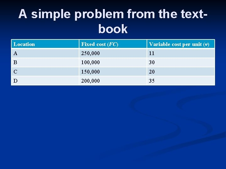 A simple problem from the textbook Location Fixed cost (FC) Variable cost per unit