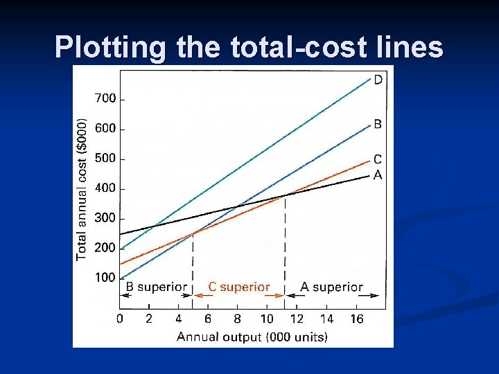Plotting the total-cost lines