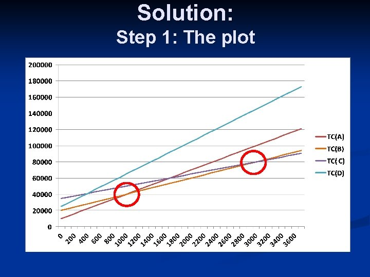 Solution: Step 1: The plot