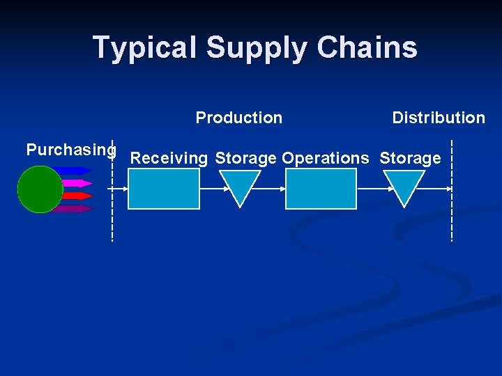 Typical Supply Chains Production Distribution Purchasing Receiving Storage Operations Storage