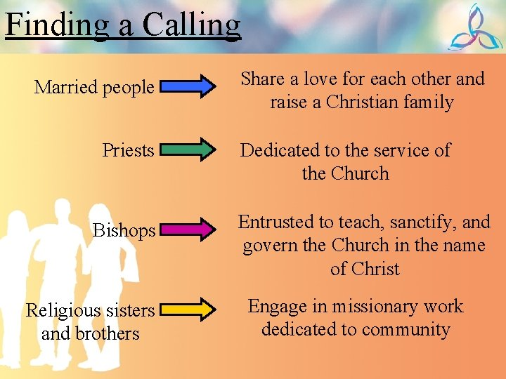 Finding a Calling Married people Priests Bishops Religious sisters and brothers Share a love