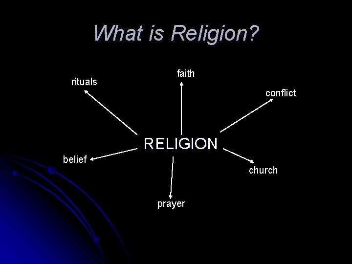 What is Religion? rituals faith conflict RELIGION belief church prayer