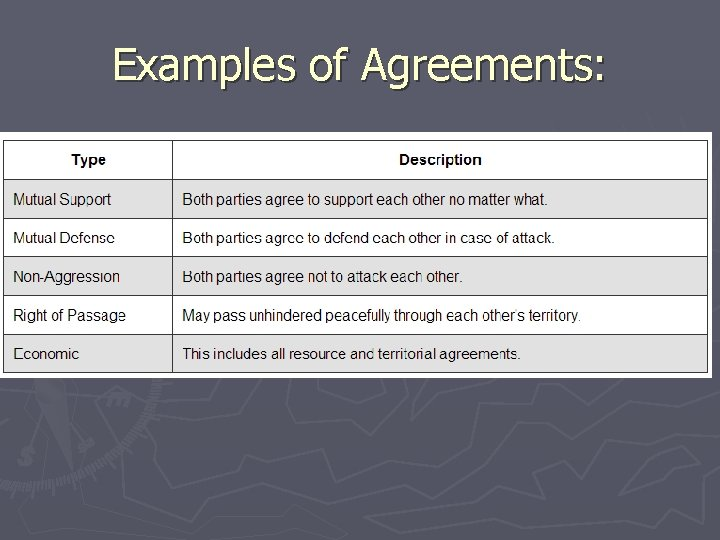 Examples of Agreements: