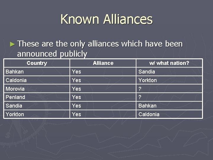 Known Alliances ► These are the only alliances which have been announced publicly Country