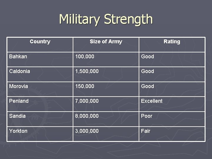 Military Strength Country Size of Army Rating Bahkan 100, 000 Good Caldonia 1, 500,
