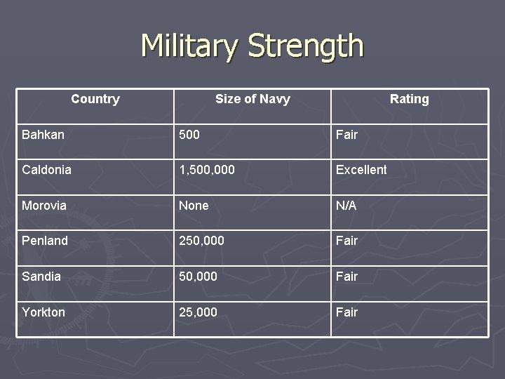 Military Strength Country Size of Navy Rating Bahkan 500 Fair Caldonia 1, 500, 000