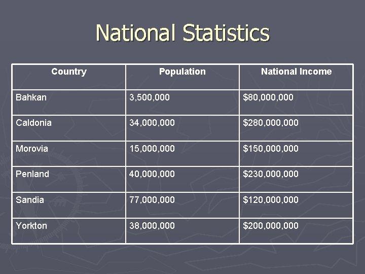 National Statistics Country Population National Income Bahkan 3, 500, 000 $80, 000 Caldonia 34,