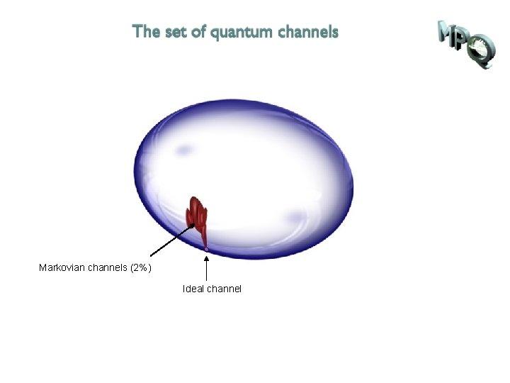 Markovian channels (2%) Ideal channel