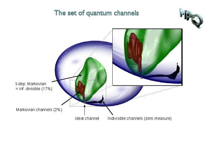 t-dep. Markovian = inf. divisible (17%) Markovian channels (2%) Ideal channel Indivisible channels (zero