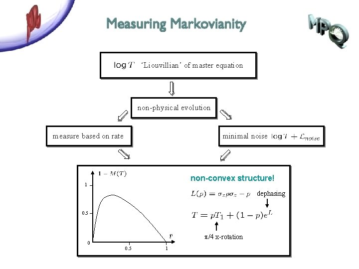 'Liouvillian' of master equation non-physical evolution measure based on rate minimal noise non-convex structure!