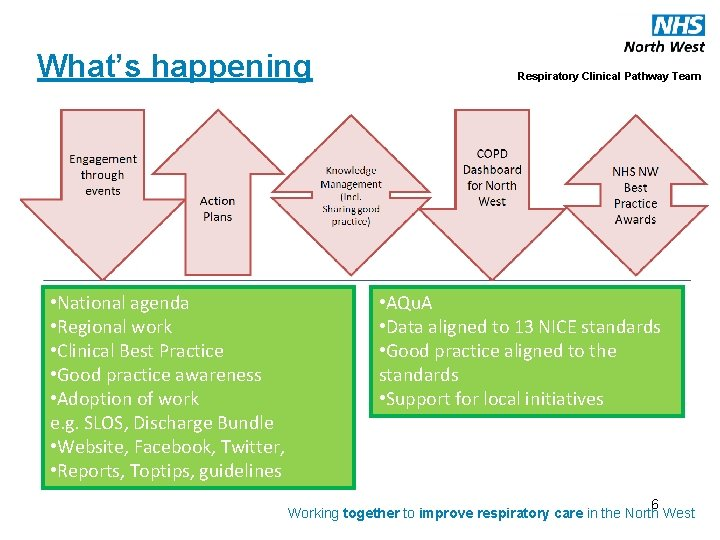 What's happening • National agenda • Regional work • Clinical Best Practice • Good