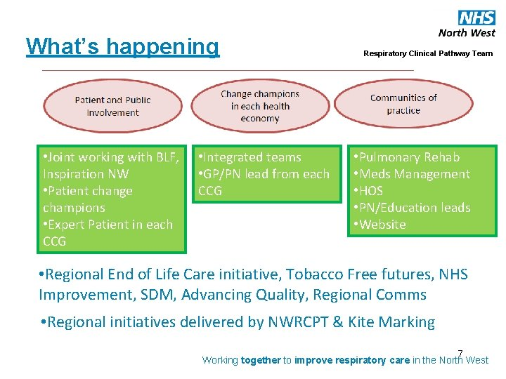 What's happening • Joint working with BLF, Inspiration NW • Patient change champions •