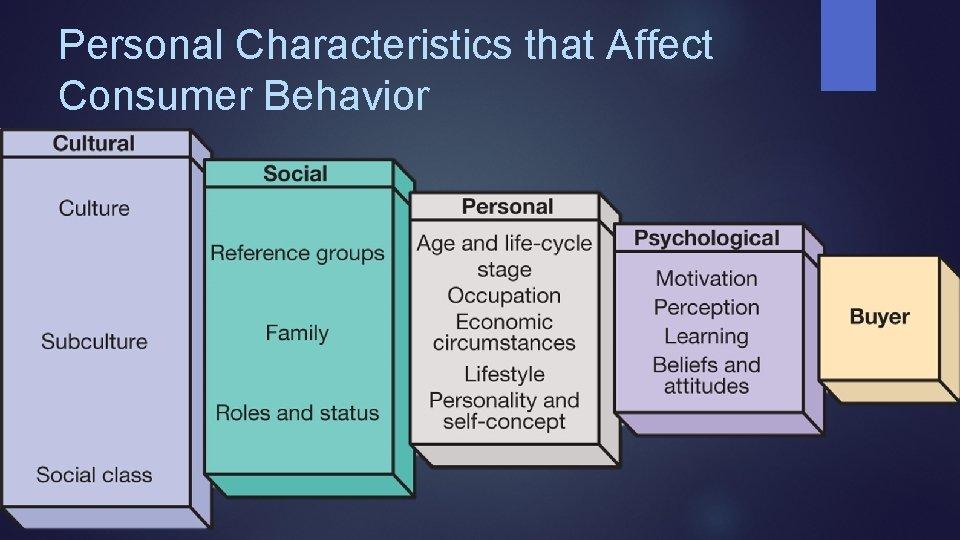 Personal Characteristics that Affect Consumer Behavior