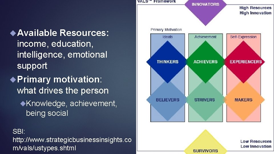 Available Resources: income, education, intelligence, emotional support Primary motivation: what drives the person