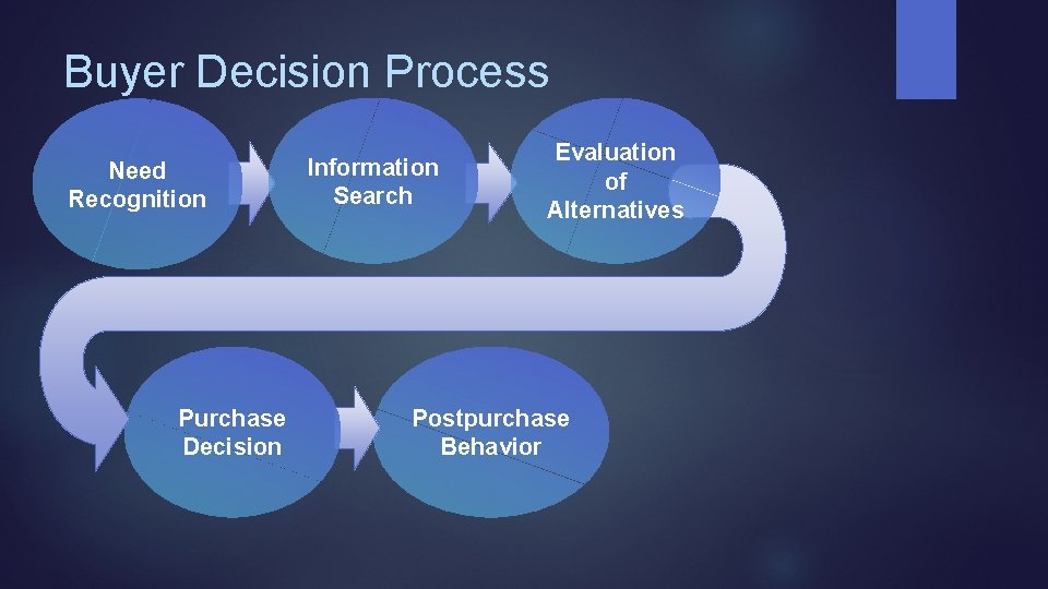 Buyer Decision Process Need Recognition Purchase Decision Information Search Evaluation of Alternatives Postpurchase Behavior