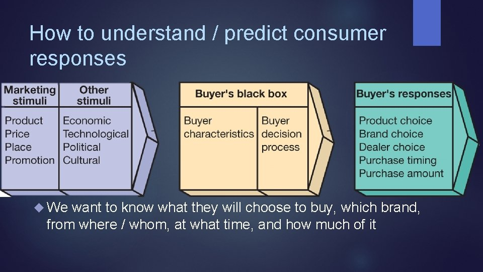 How to understand / predict consumer responses We want to know what they will