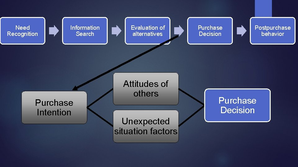 Need Recognition Information Search Purchase Intention Evaluation of alternatives Attitudes of others Unexpected situation