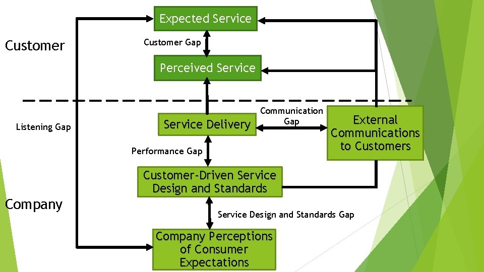 Expected Service Customer Gap Perceived Service Listening Gap Service Delivery Communication Gap Performance Gap