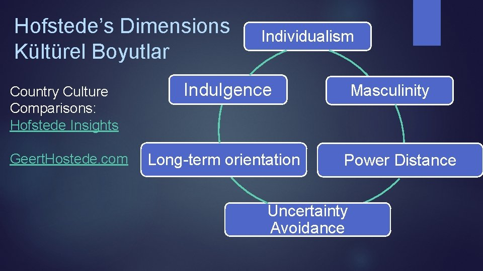 Hofstede's Dimensions Kültürel Boyutlar Country Culture Comparisons: Hofstede Insights Geert. Hostede. com Individualism Indulgence