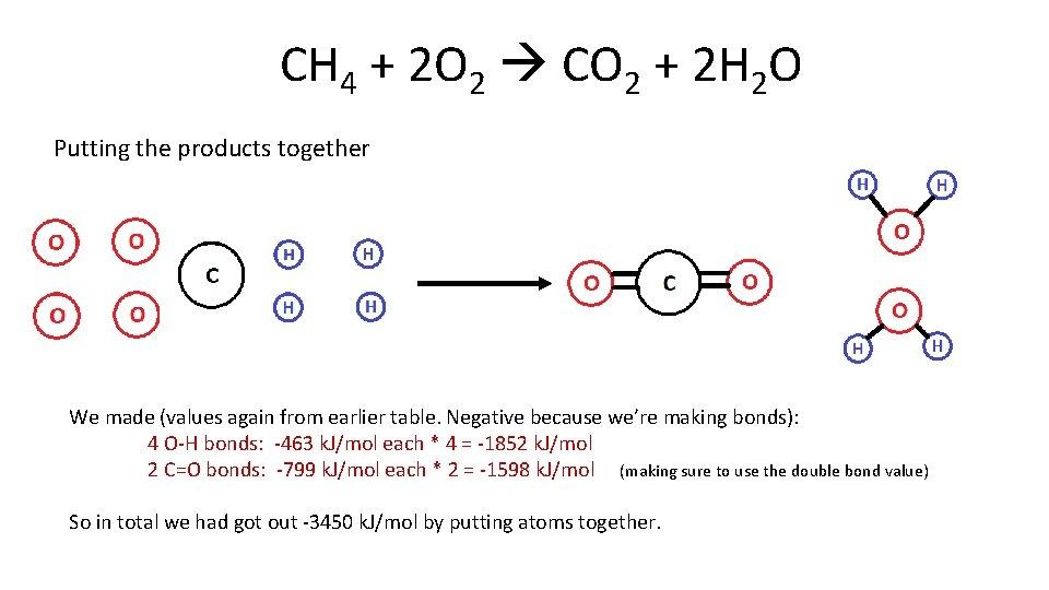 CH 4 + 2 O 2 CO 2 + 2 H 2 O Putting