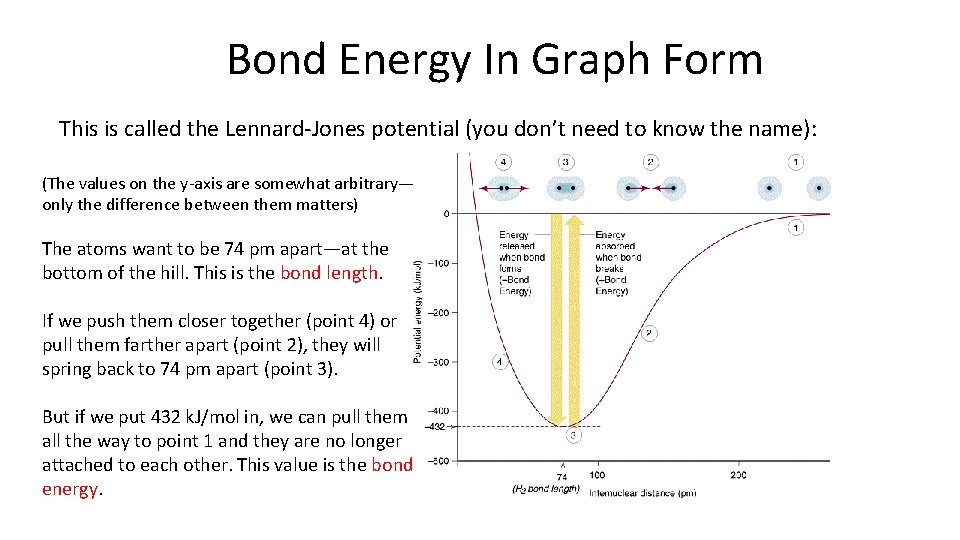 Bond Energy In Graph Form This is called the Lennard-Jones potential (you don't need