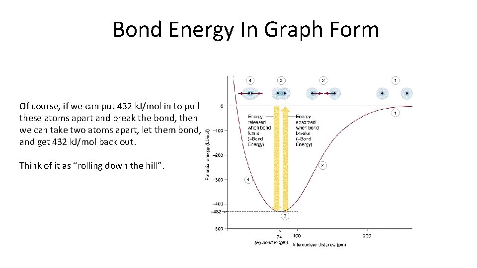 Bond Energy In Graph Form Of course, if we can put 432 k. J/mol