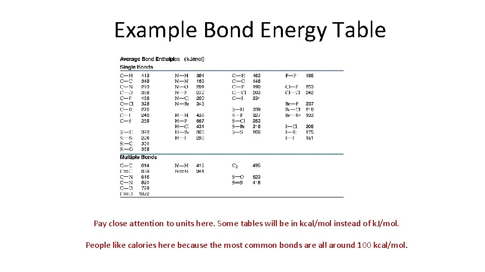 Example Bond Energy Table Pay close attention to units here. Some tables will be